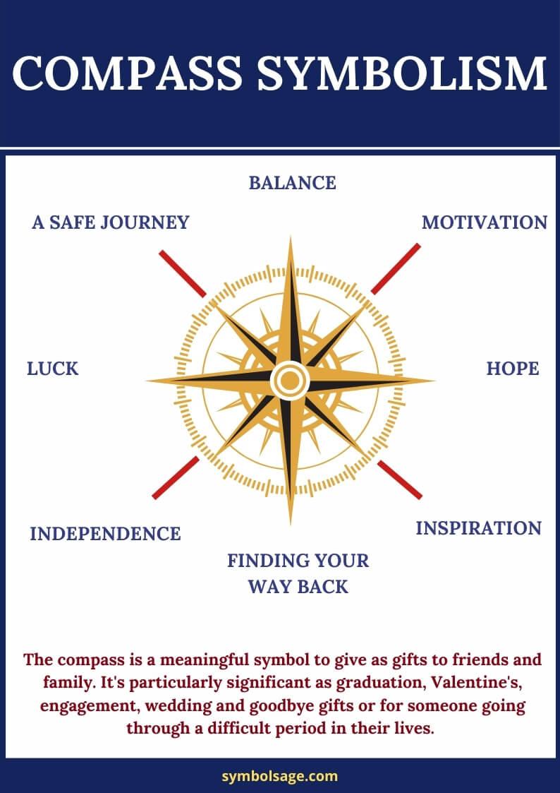 Compass symbol significance