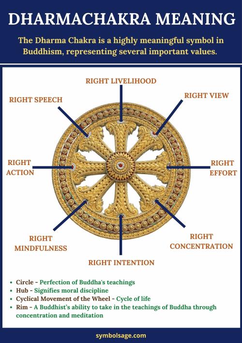 Dharma wheel symbol meaning