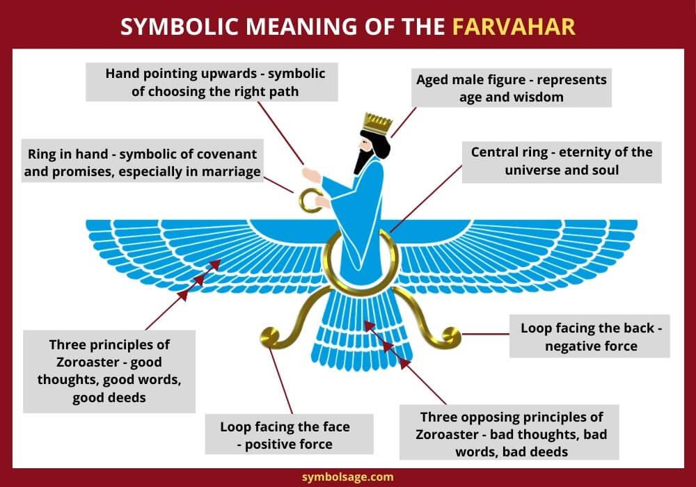 Farvahar symbolism meaning