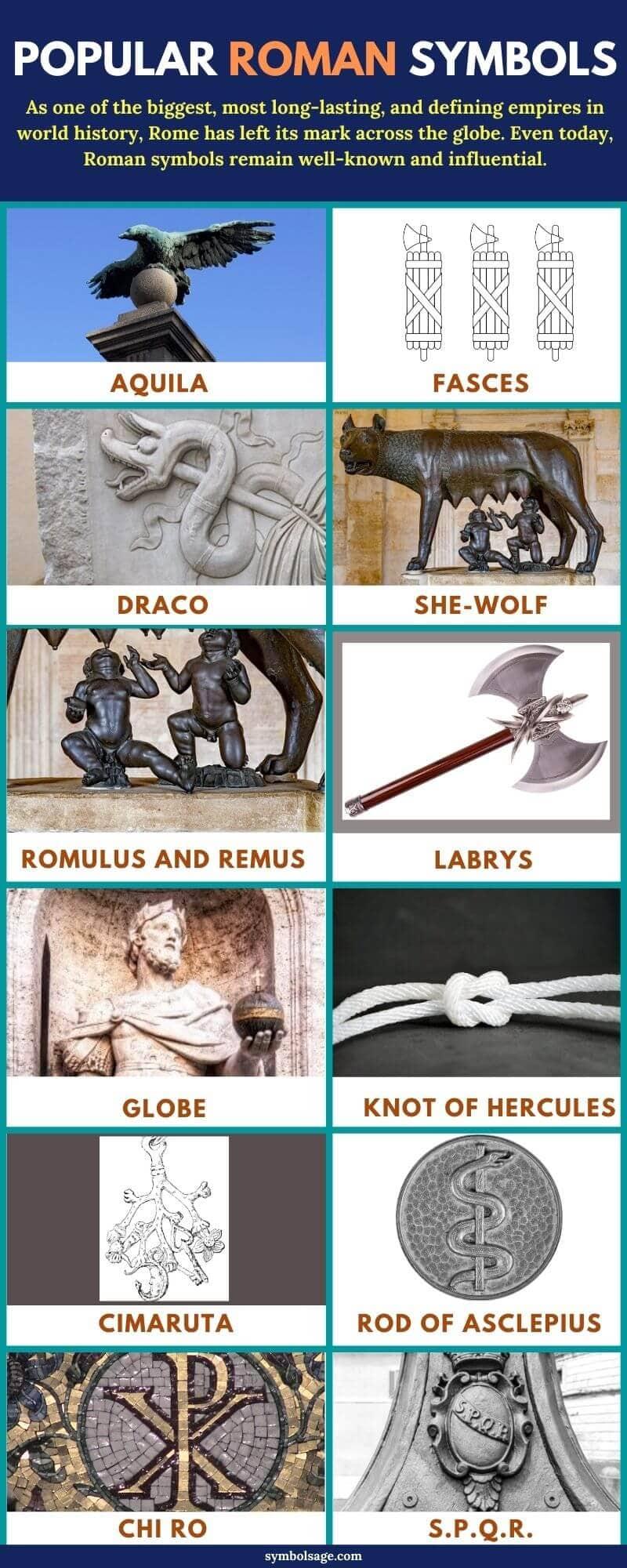 List of roman symbols