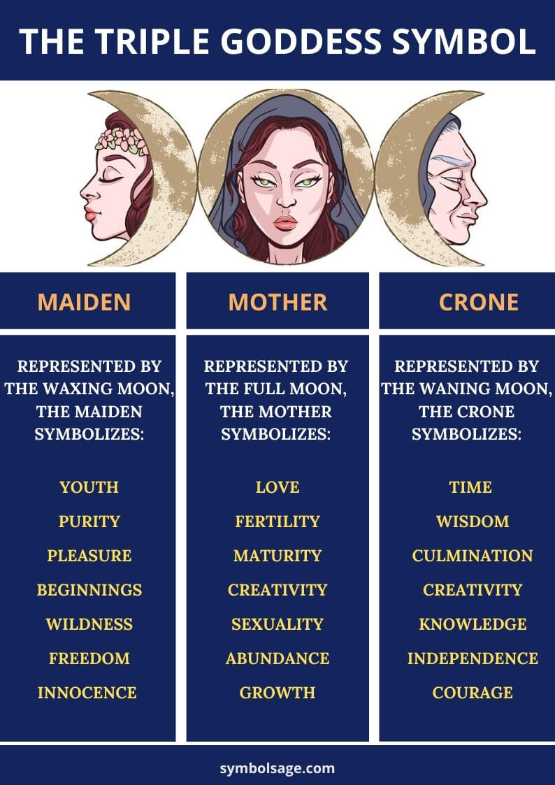 Triple goddess symbol meaning