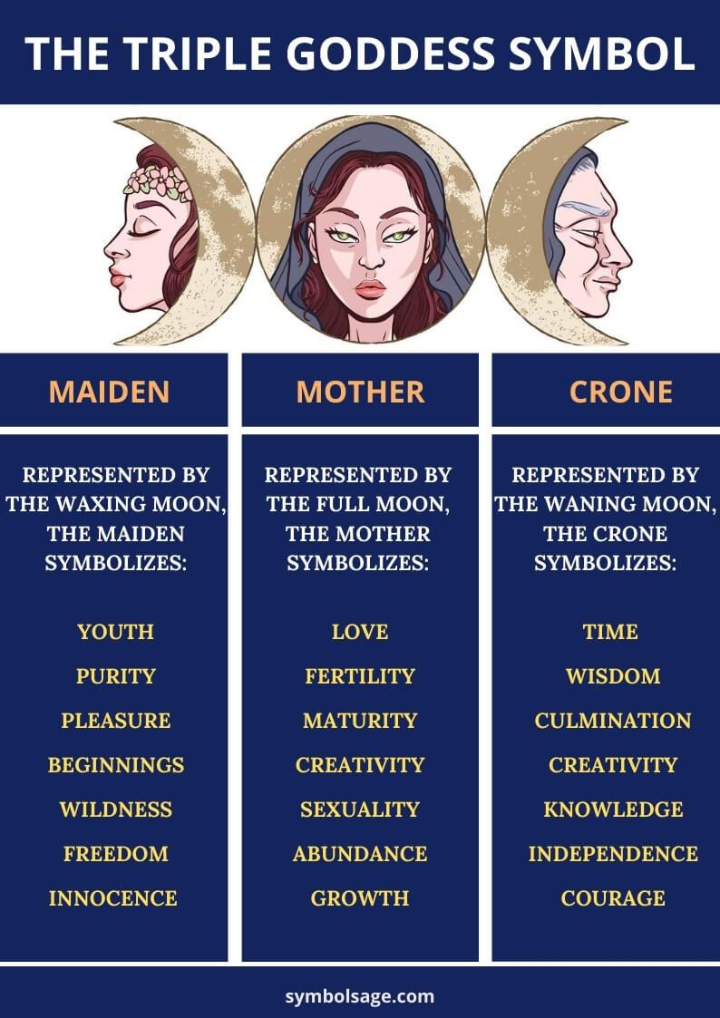 Triple goddess symbol meaning