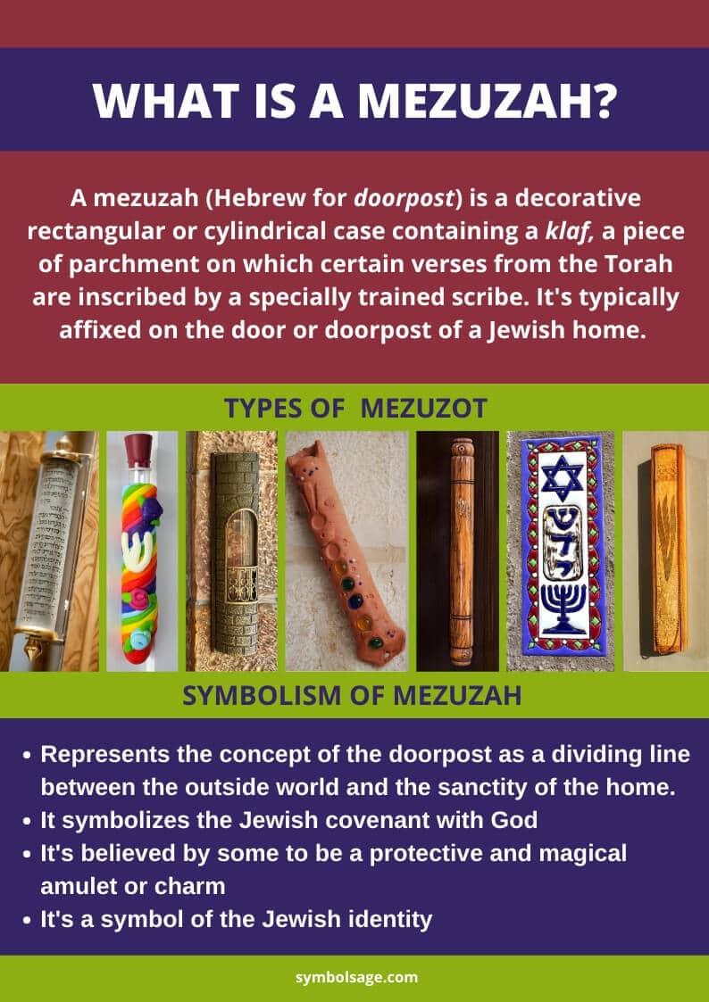 Mezuzah symbol Meaning infographic