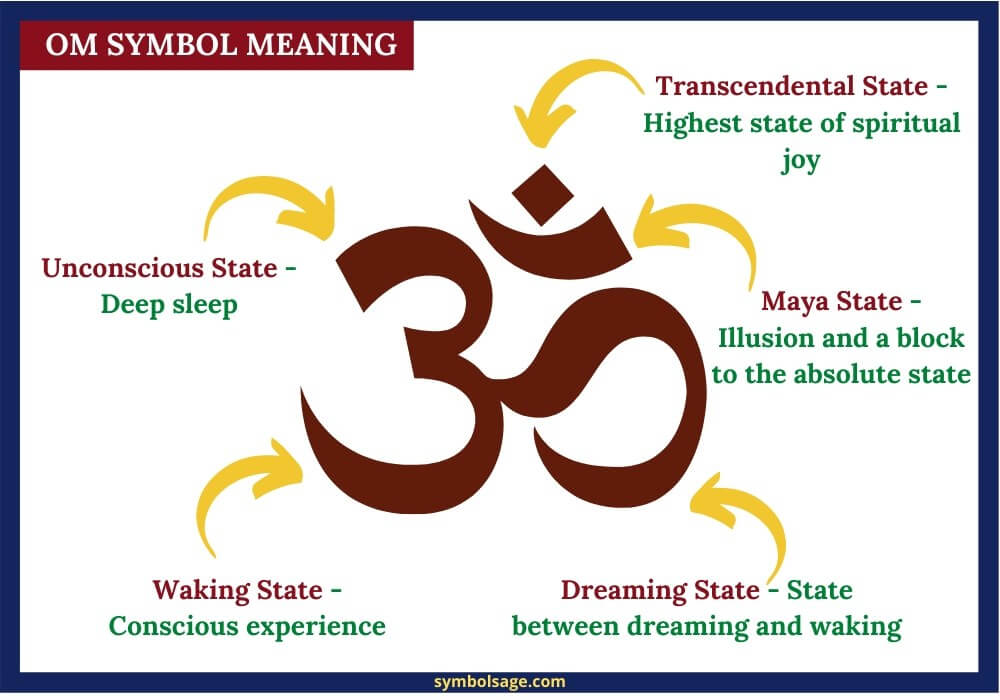 Symbolic meaning of om