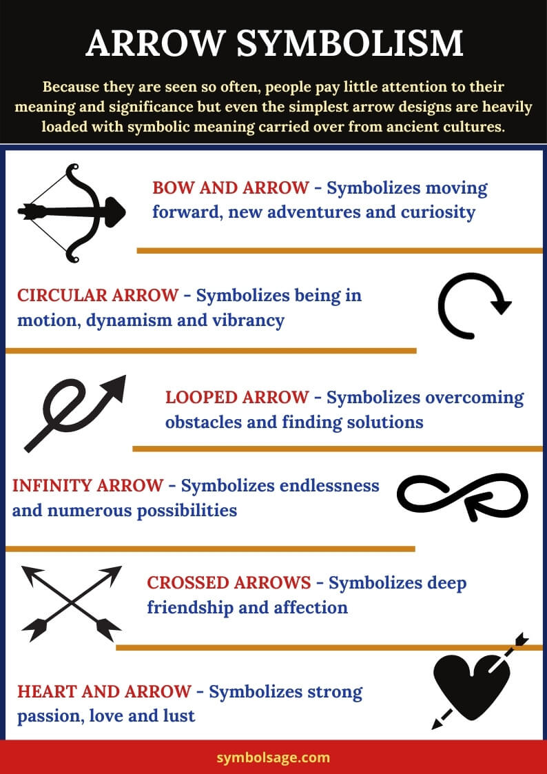Types of arrows meaning