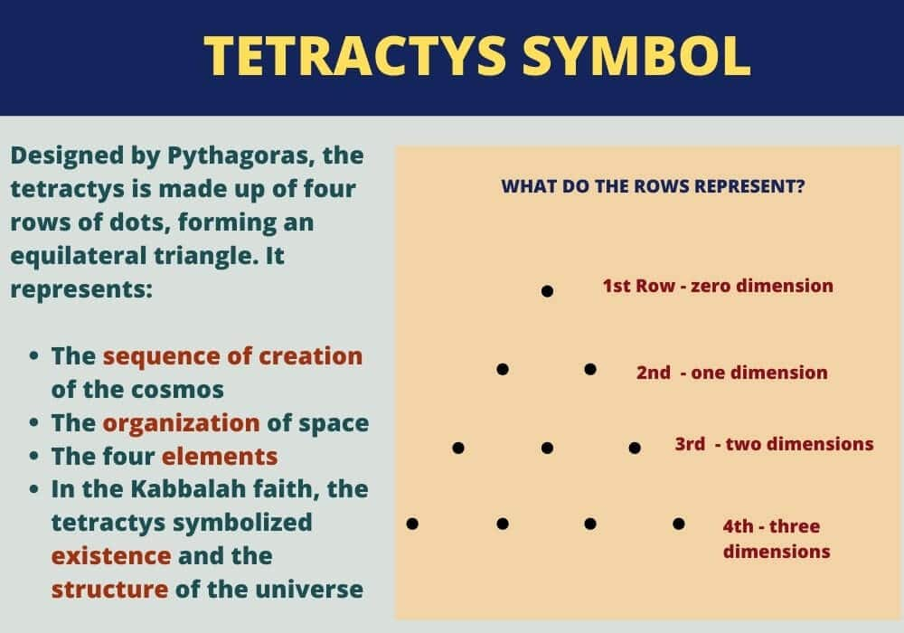 Tetractys symbol meaning