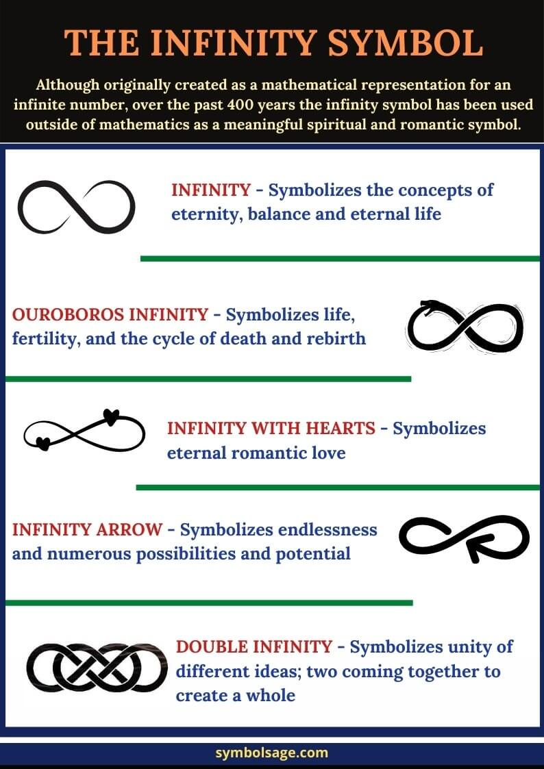Meanings of the infinity symbol