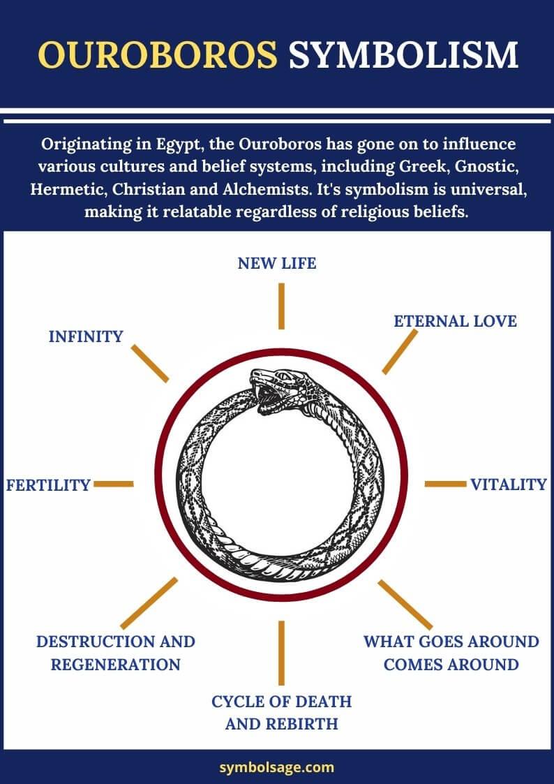 Ouroboros symbolism