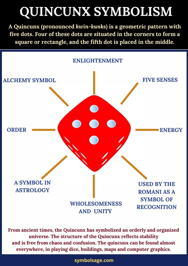 Quincunx meaning and symbolism