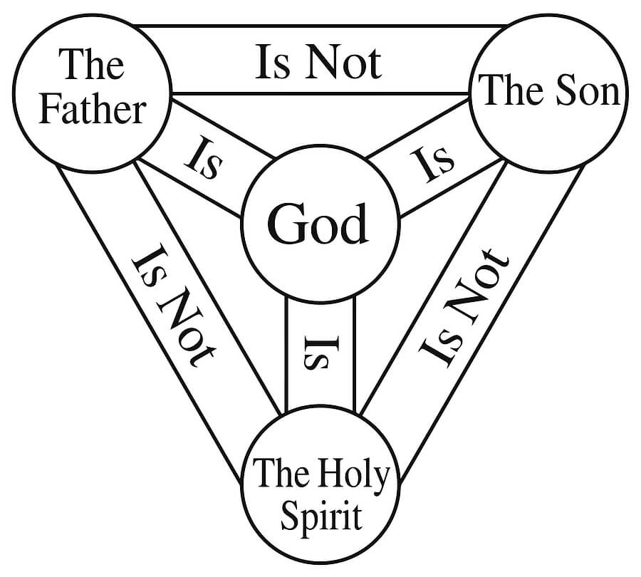 Shield of trinity meaning