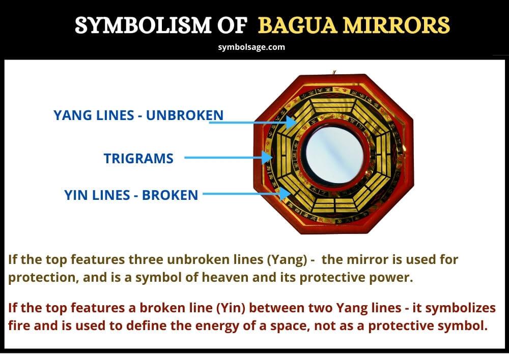 Bagua mirrors symbolism