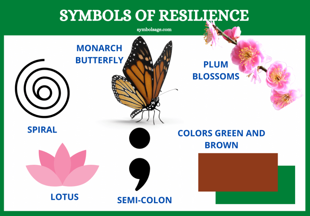 Symbols of resilience