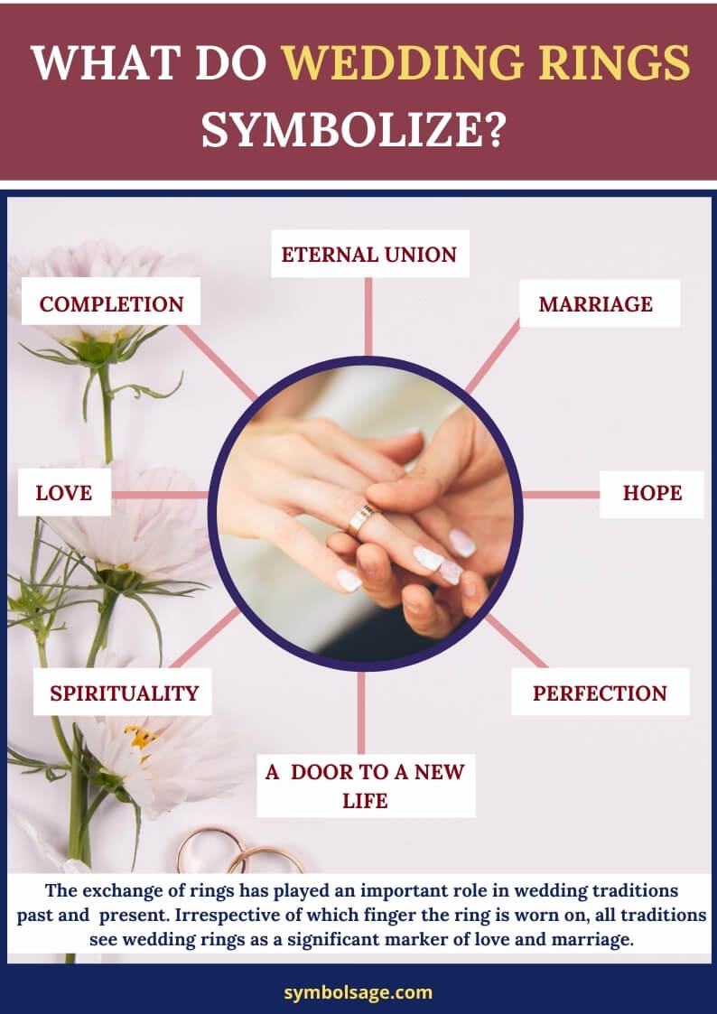 What do wedding rings symbolize
