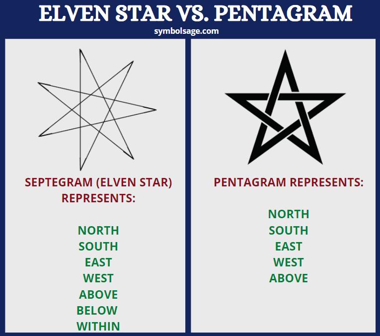 Elven star vs pentagram