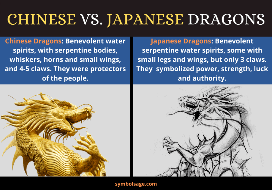 Japanese v. Chinese dragon