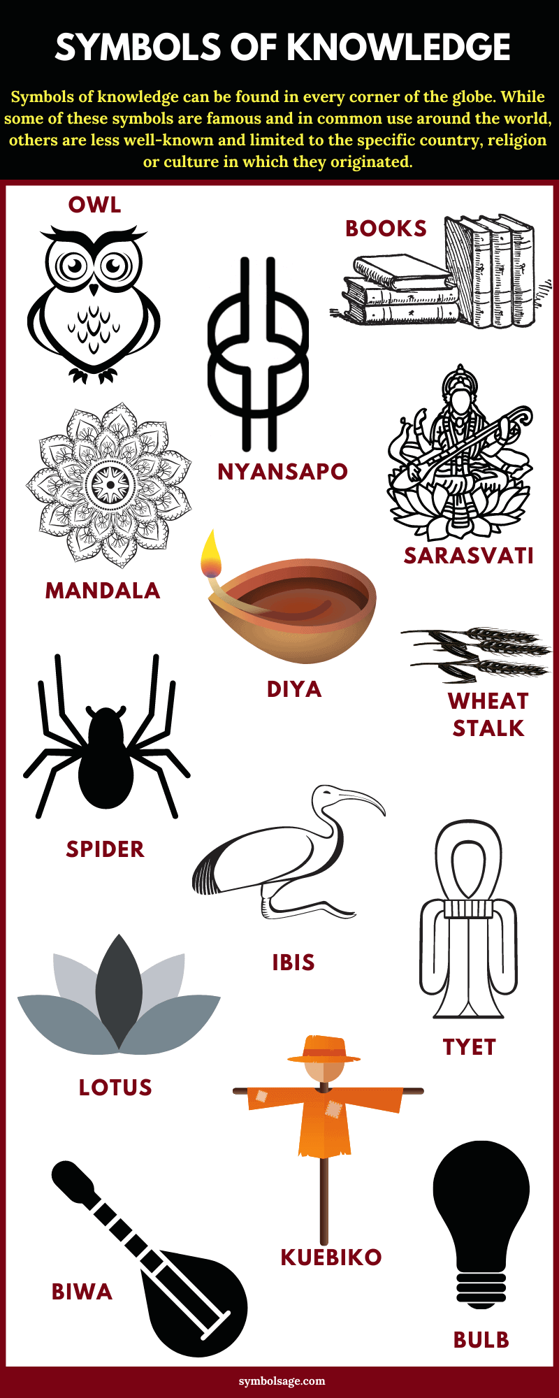 List of knowledge symbols