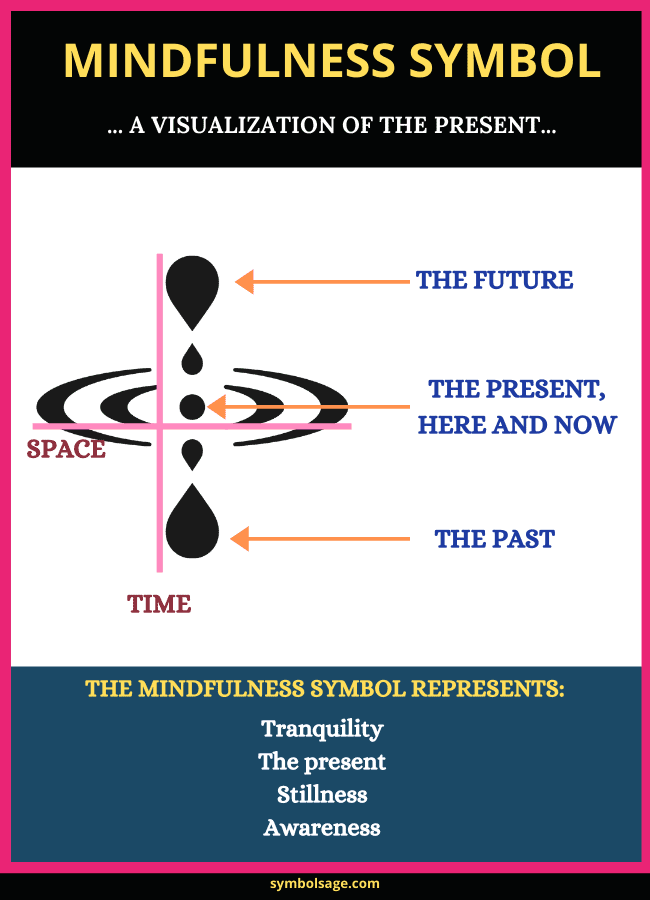 Meaning of mindfulness symbol