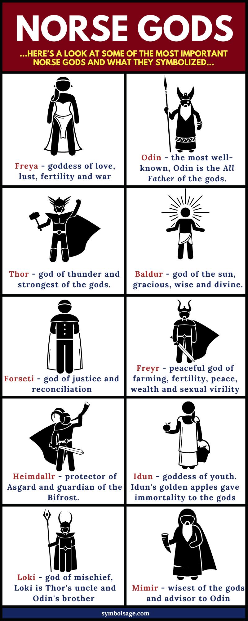 Norse gods list