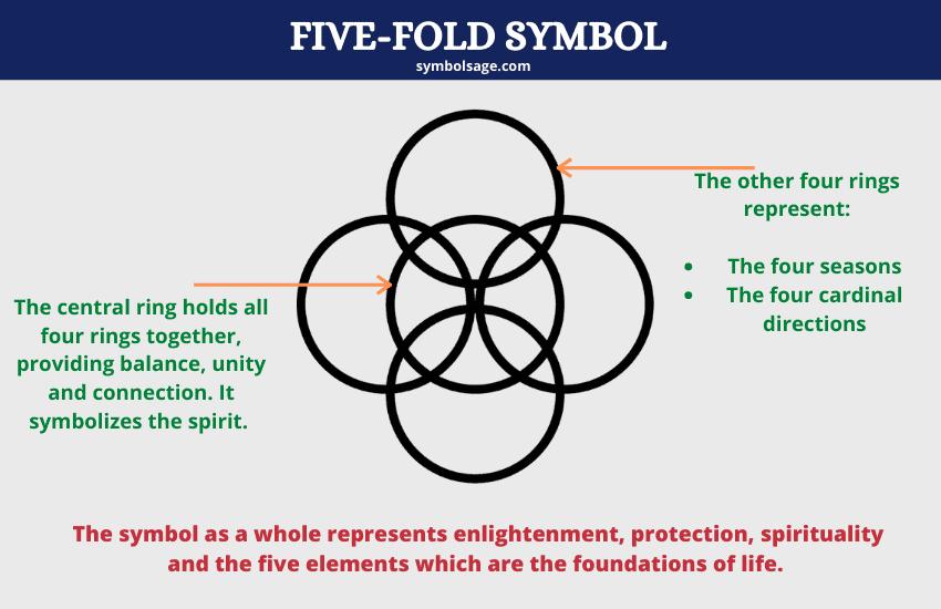 symbolism five fold explained