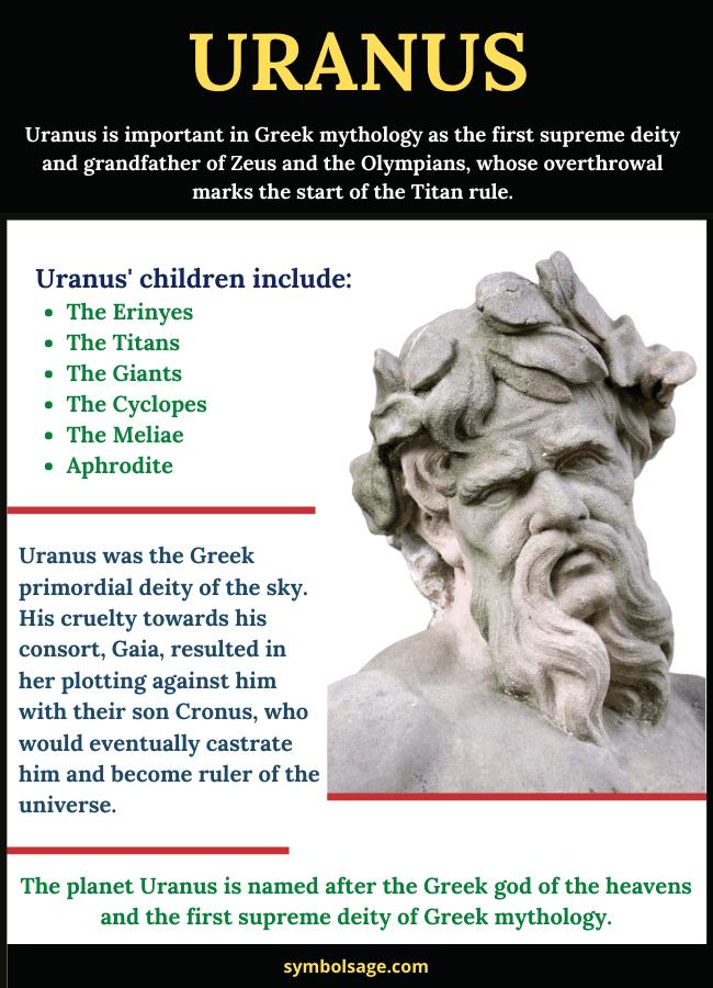 Uranus Greek mythology