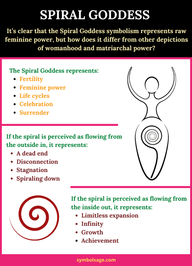 What does the spiral goddess symbolize