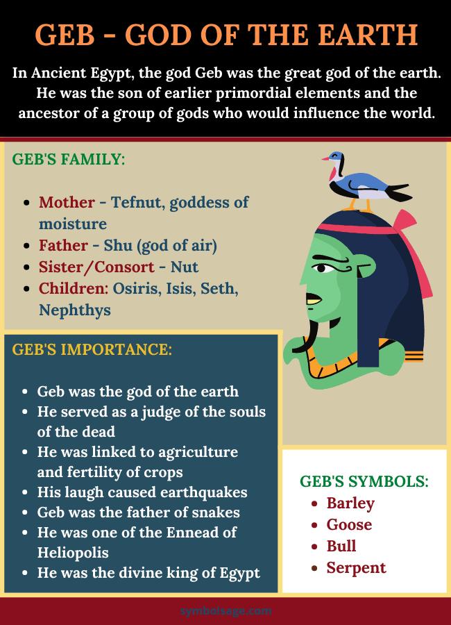 Geb Egyptian god facts