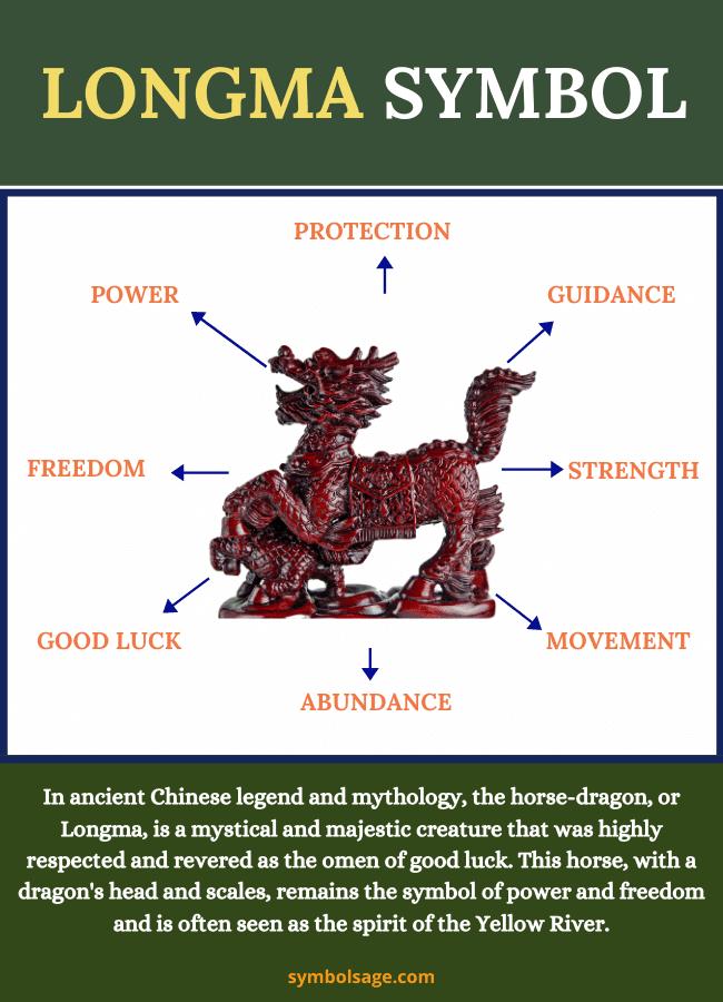 Longma dragon-horse symbolism