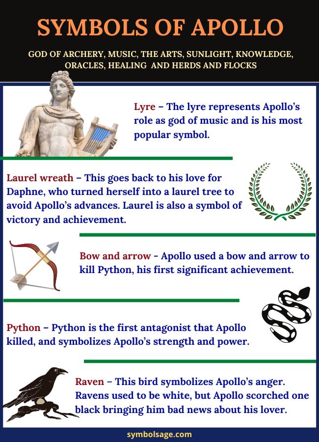 Symbols of Apollo Greek god