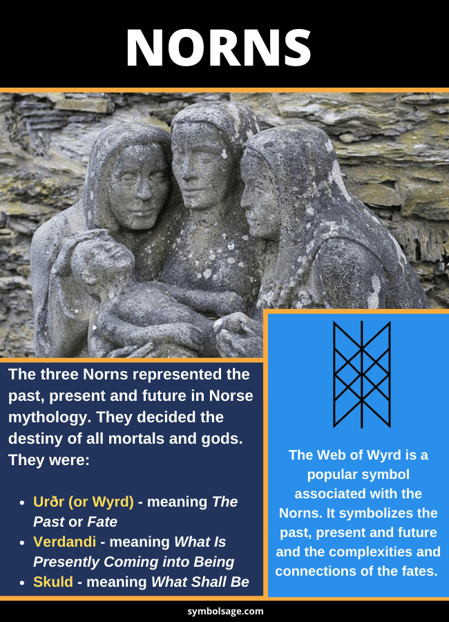 Who are the Norns