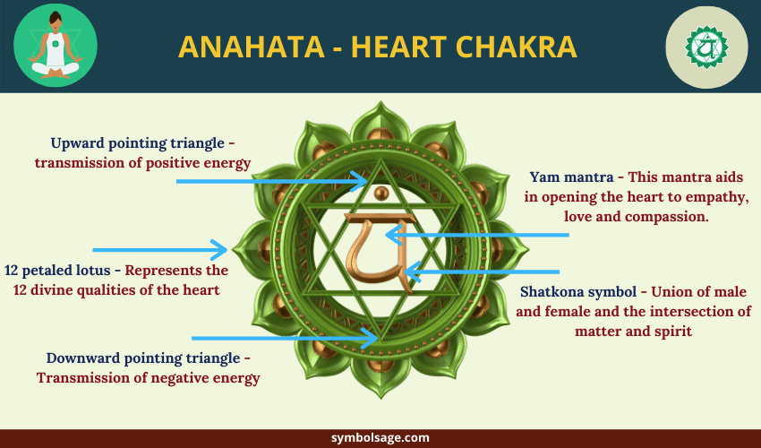 Anahata chakra design meaning
