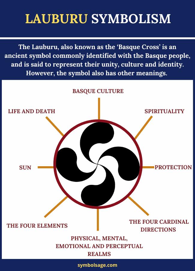 Lauburu symbolism and meaning