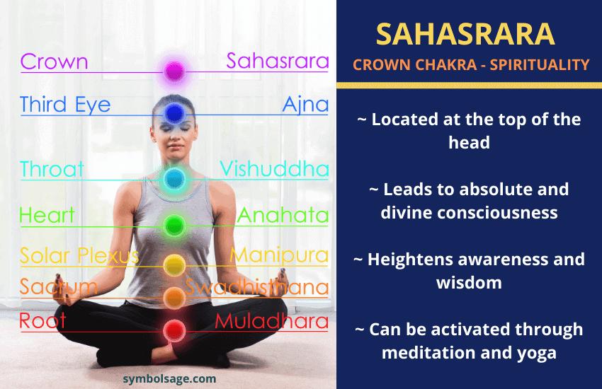 What is Sahasrara