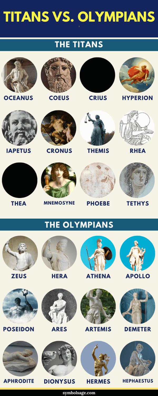 Olympians vs titans