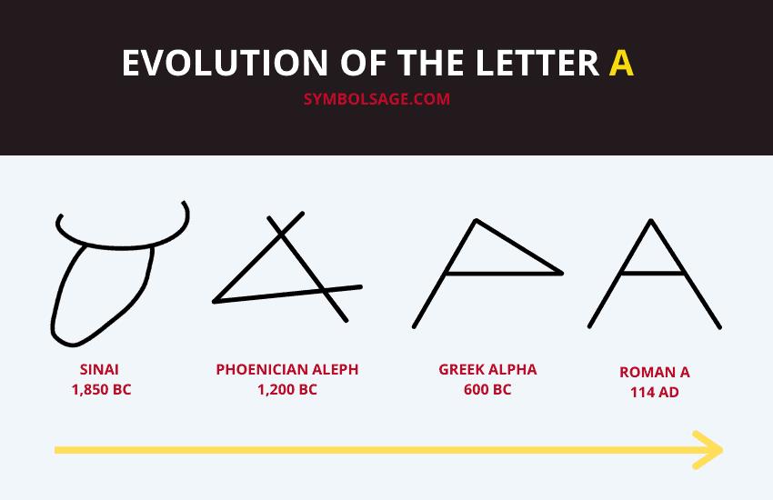 Evolution of letter A
