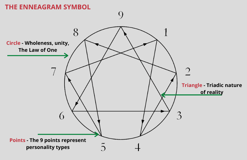 Meaning of enneagram symbol