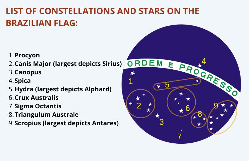 Position of the stars brazil flag