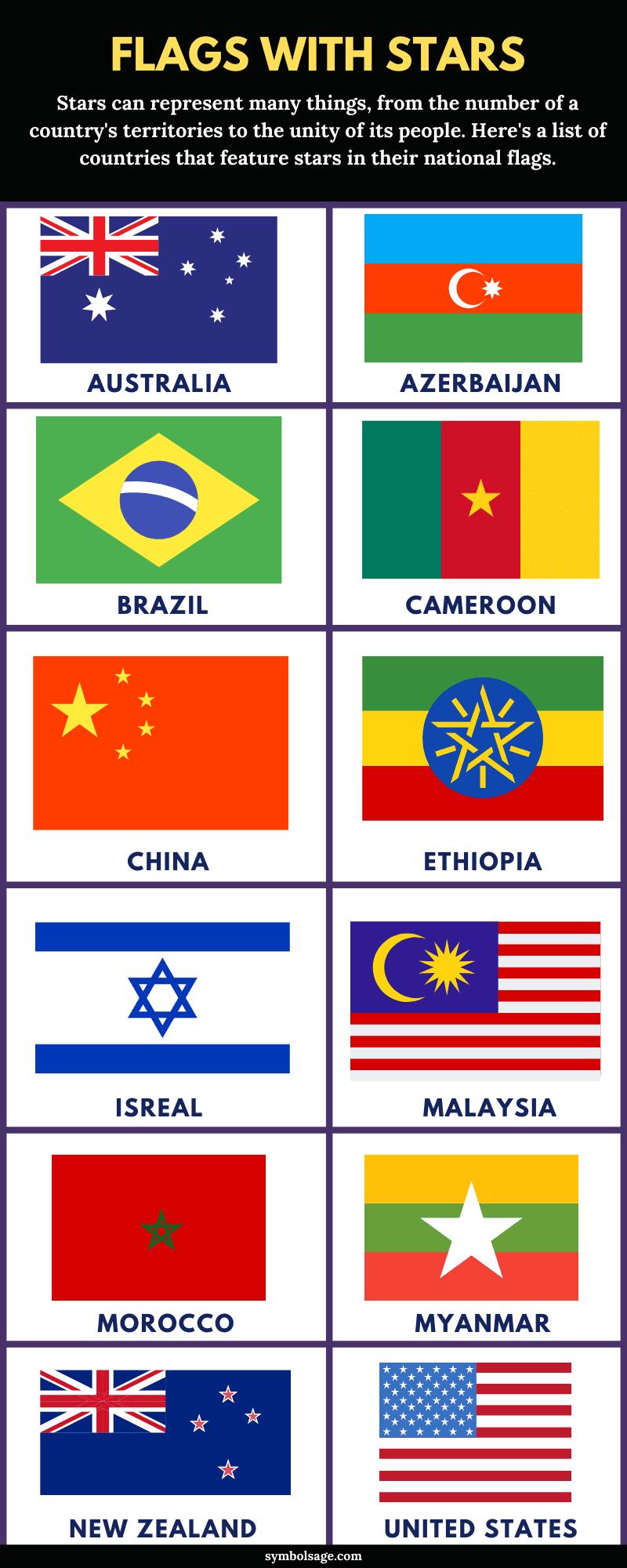 Stars on flags
