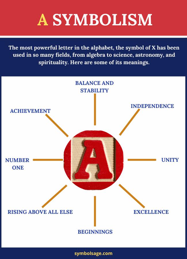 A letter symbolism