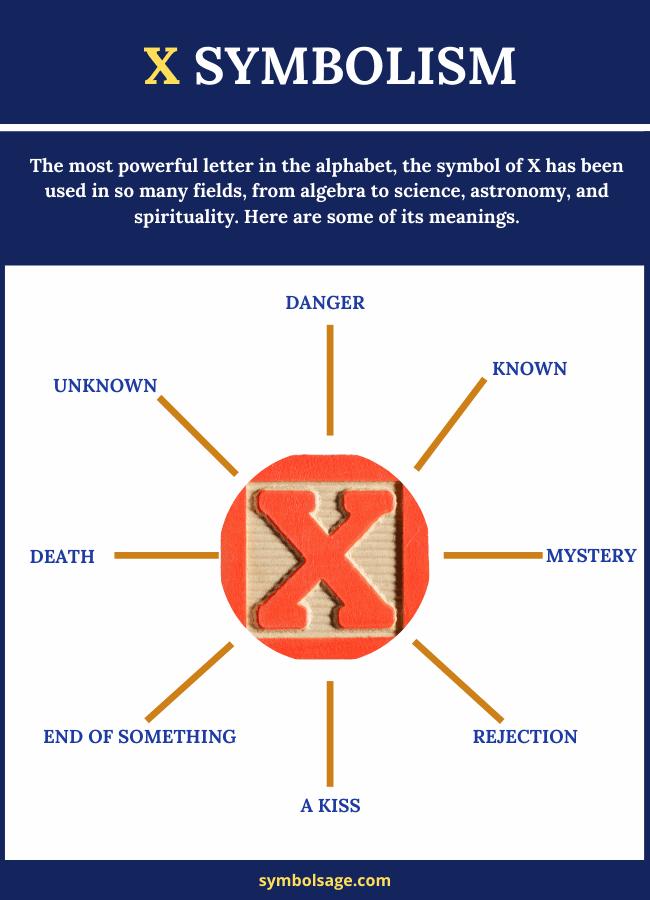 Symbolism of x