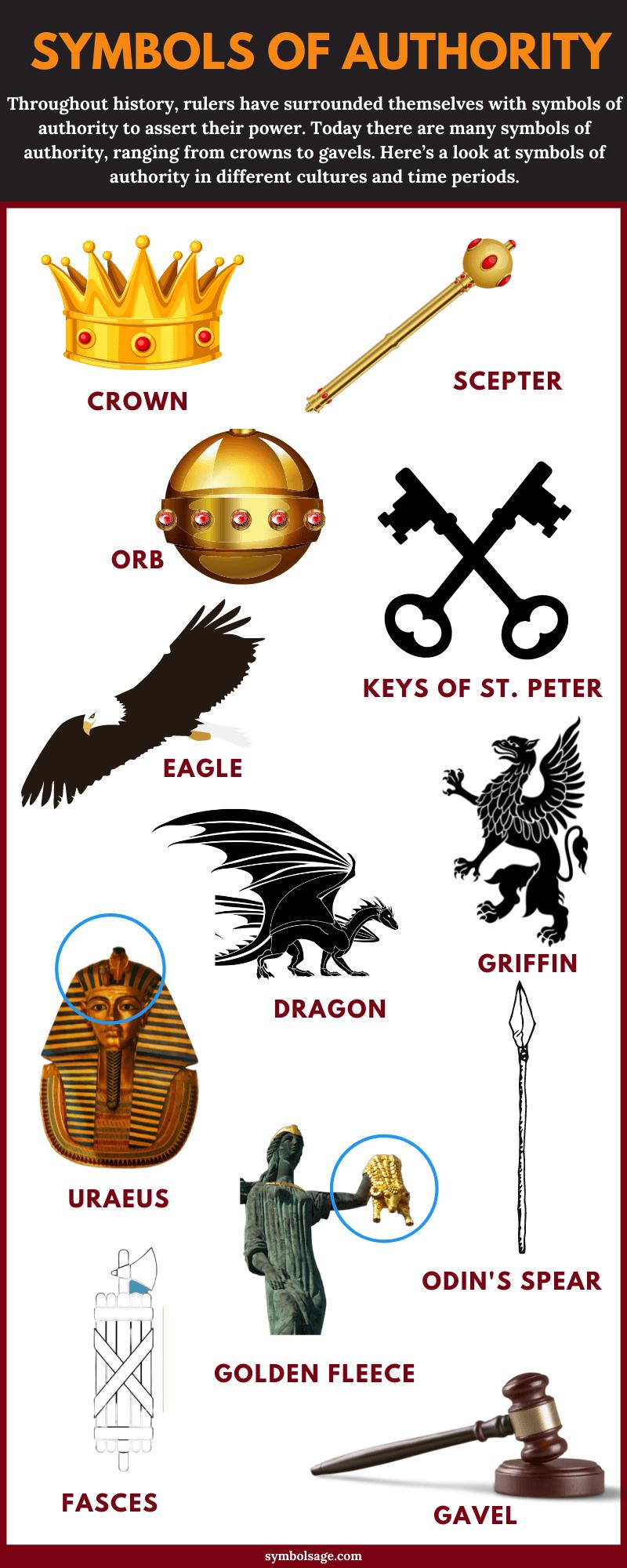 Symbols of authority