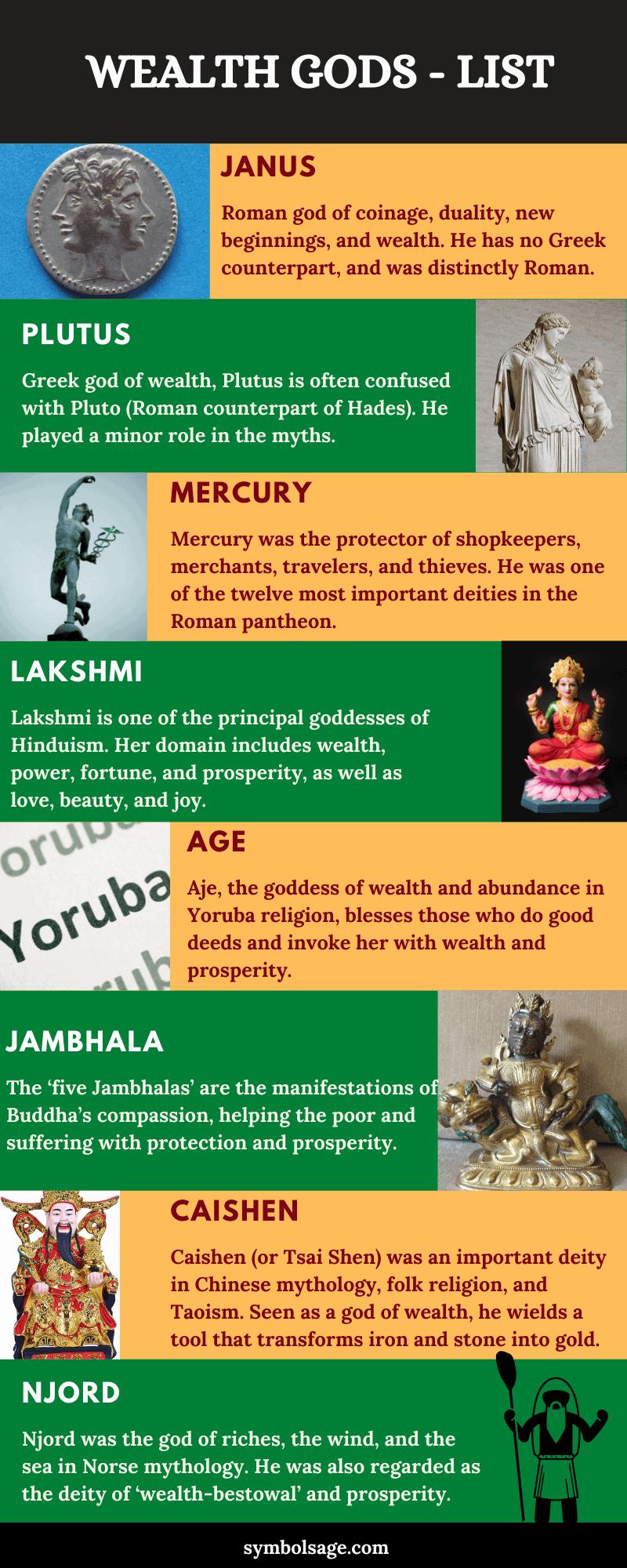 Wealth gods names