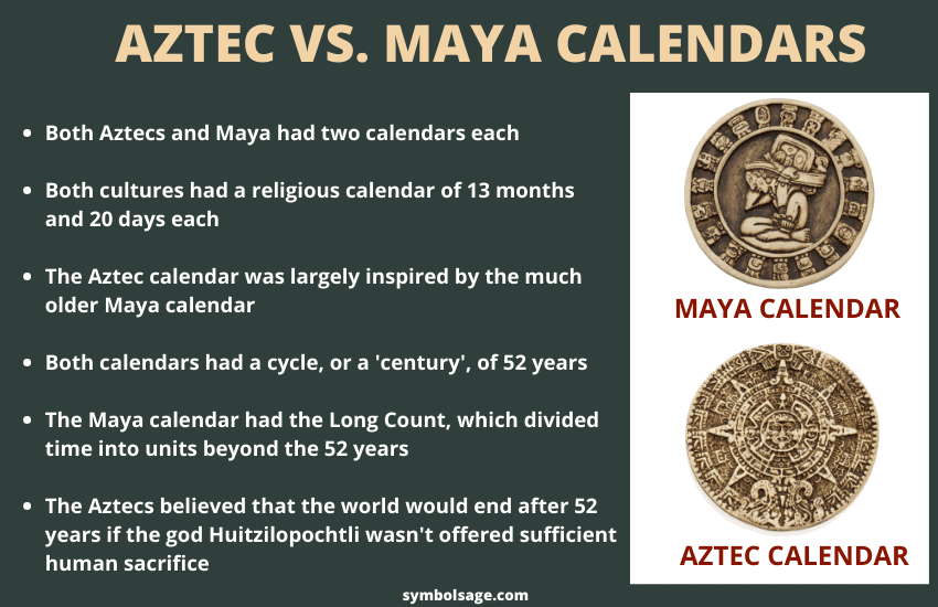 Aztec vs. Maya calendar