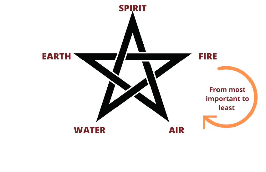 Pentacle and elements