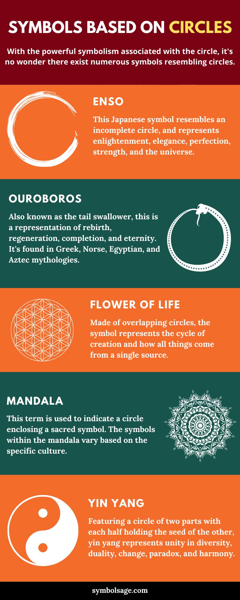 Symbols based on circles